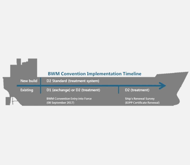 Ballast Water Management Convention Vessel