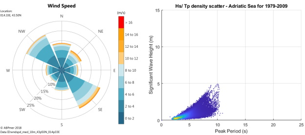 Adriatic Sea example wind rose and wave height scatter plot