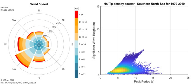 Southern North Sea example wind rose and wave height scatter plot